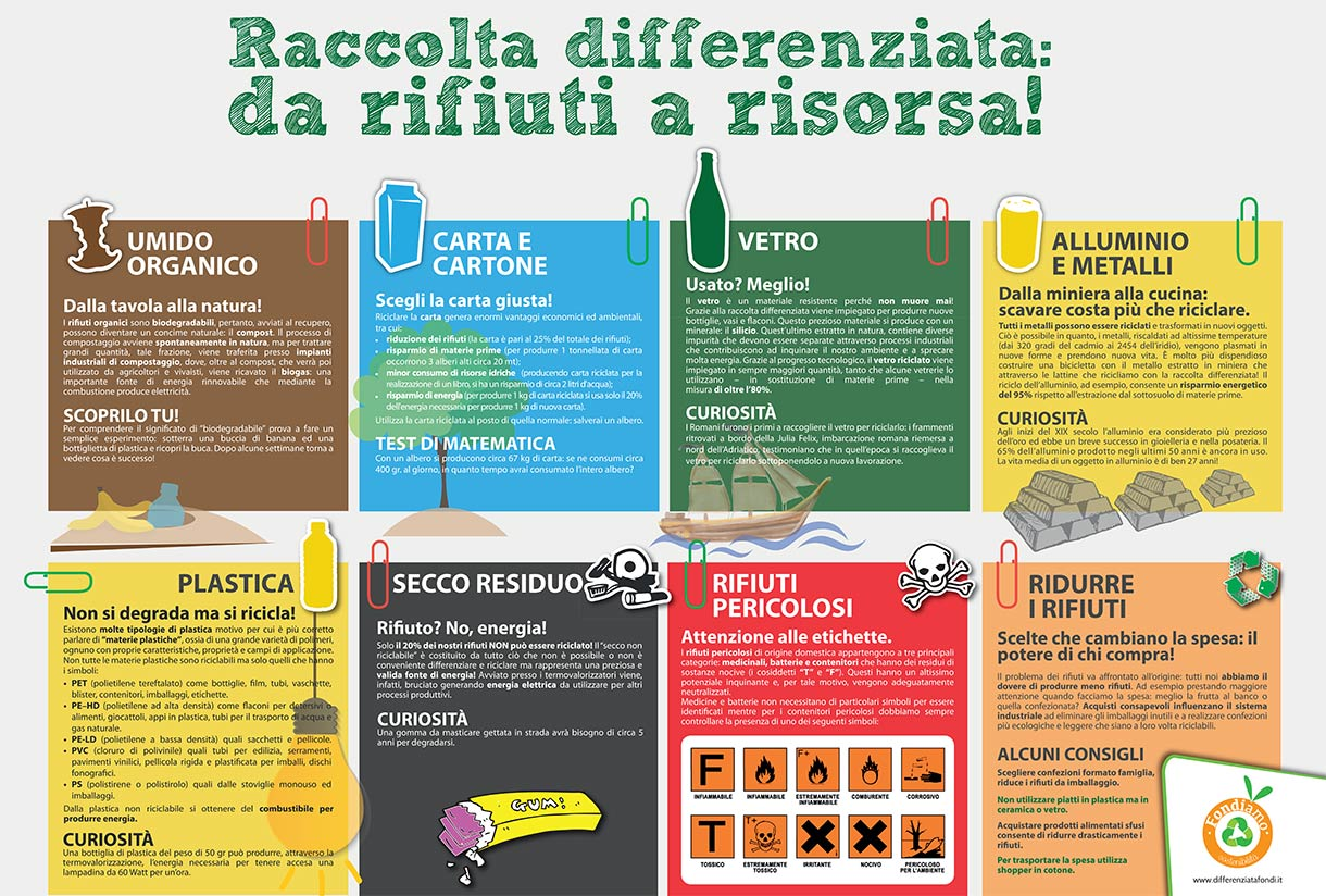 Raccolta differenziata Catanzaro